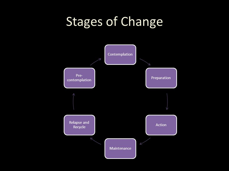 Stages of Change ContemplationPreparationActionMaintenance Relapse and Recycle Pre- contemplation