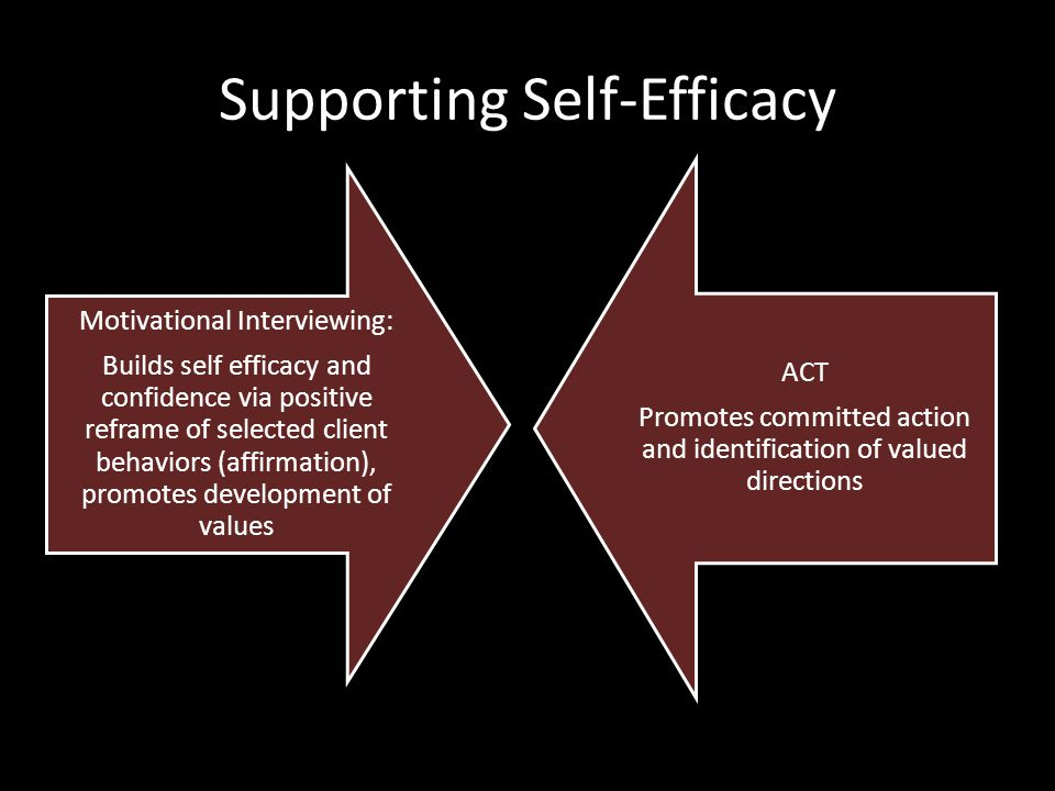Supporting Self-Efficacy Motivational Interviewing: Builds self efficacy and confidence via positive reframe of selected client behaviors (affirmation), promotes development of values ACT Promotes committed action and identification of valued directions