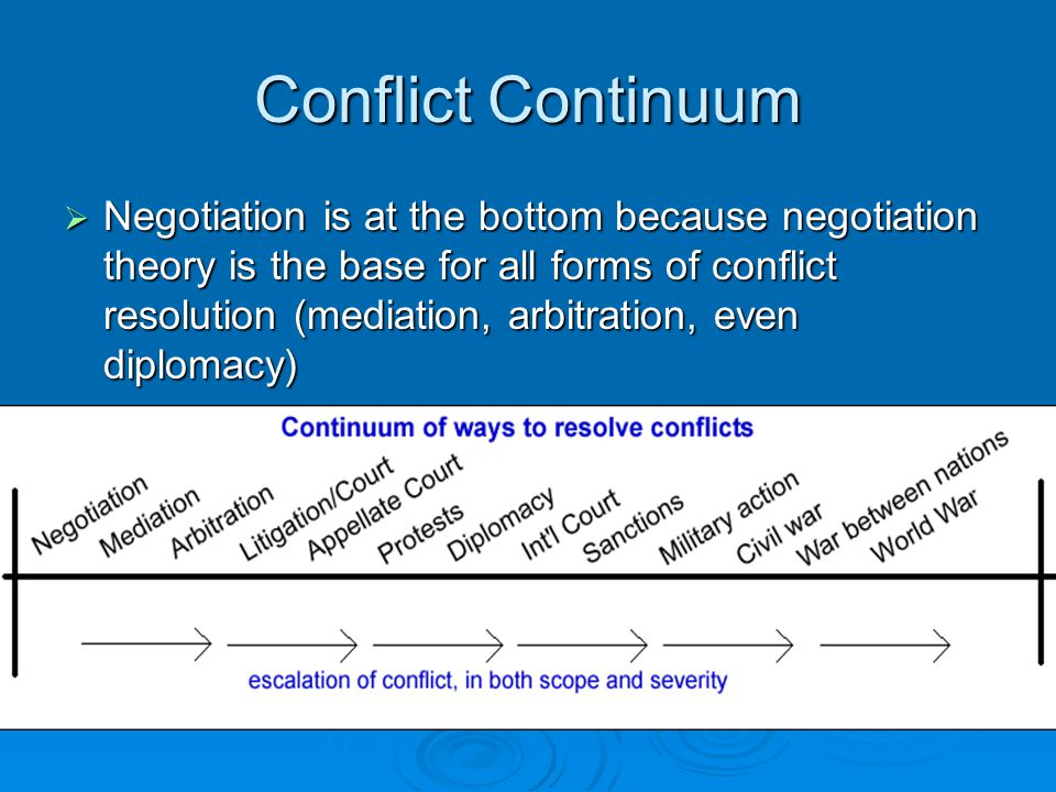 Conflict Continuum  Negotiation is at the bottom because negotiation theory is the base for all forms of conflict resolution (mediation, arbitration,