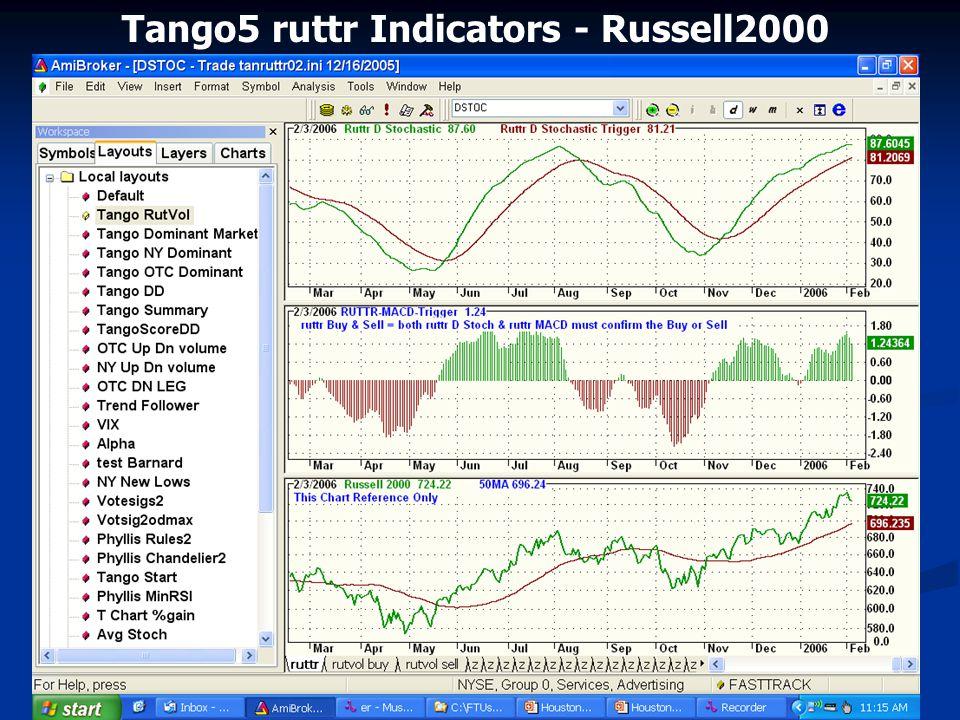 Tango5 ruttr Indicators - Russell2000
