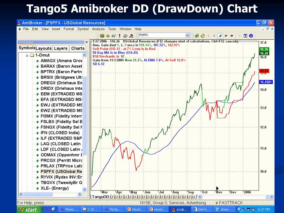 Tango5 Amibroker DD (DrawDown) Chart