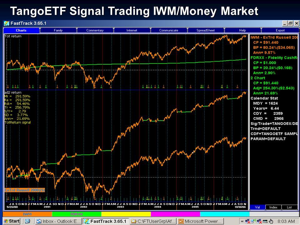 TangoETF Signal Trading IWM/Money Market