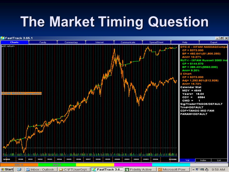 Wrap up - Risk When Investing You can't control the Market Action You can't control the Market Action You can control RISK You can control RISK Tango5 strongly oriented towards controlling RISK : from Market Timing from Fund Risk Levels from Fund Selection from Buy – Sell Rules Tango5 strongly oriented towards controlling RISK : from Market Timing from Fund Risk Levels from Fund Selection from Buy – Sell Rules It's all about controlling RISK It's all about controlling RISK Tango5 puts the odds on YOUR SIDE ------- If you follow the rules Tango5 puts the odds on YOUR SIDE ------- If you follow the rules