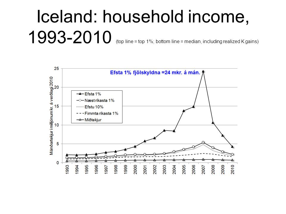 Iceland: household income, 1993-2010 (top line = top 1%; bottom line = median, including realized K gains)
