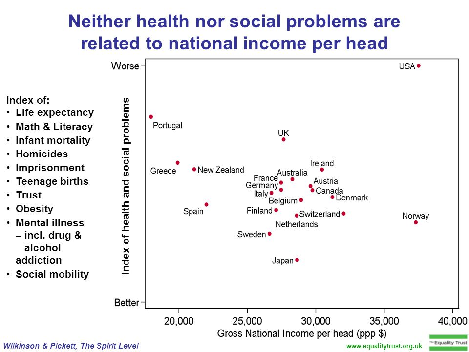 www.equalitytrust.org.uk Wilkinson & Pickett, The Spirit Level Neither health nor social problems are related to national income per head Index of: Life expectancy Math & Literacy Infant mortality Homicides Imprisonment Teenage births Trust Obesity Mental illness – incl.