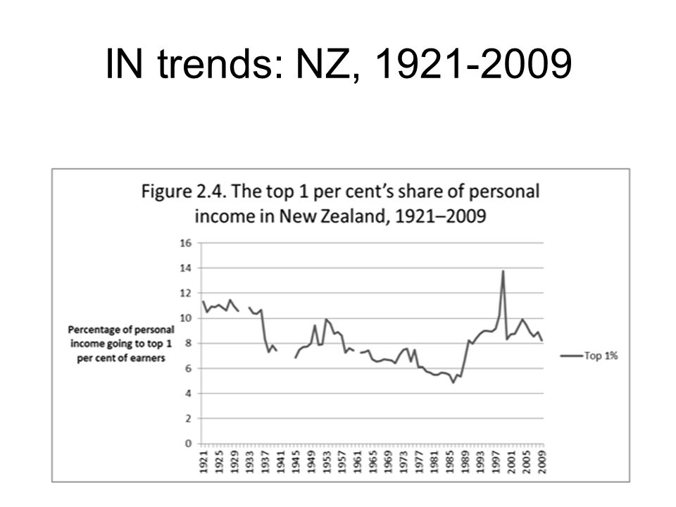 IN trends: NZ, 1921-2009