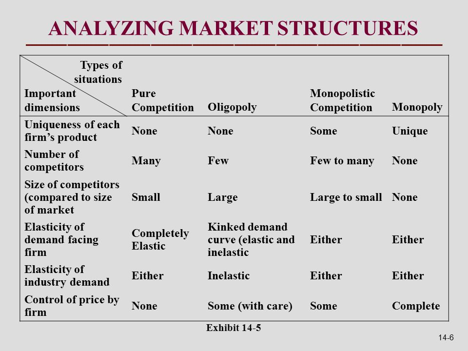 Exhibit 14-5 Types of situations Important dimensions Pure CompetitionOligopoly Monopolistic CompetitionMonopoly Uniqueness of each firm's product None SomeUnique Number of competitors ManyFewFew to manyNone Size of competitors (compared to size of market SmallLargeLarge to smallNone Elasticity of demand facing firm Completely Elastic Kinked demand curve (elastic and inelastic Either Elasticity of industry demand EitherInelasticEither Control of price by firm NoneSome (with care)SomeComplete ANALYZING MARKET STRUCTURES 14-6