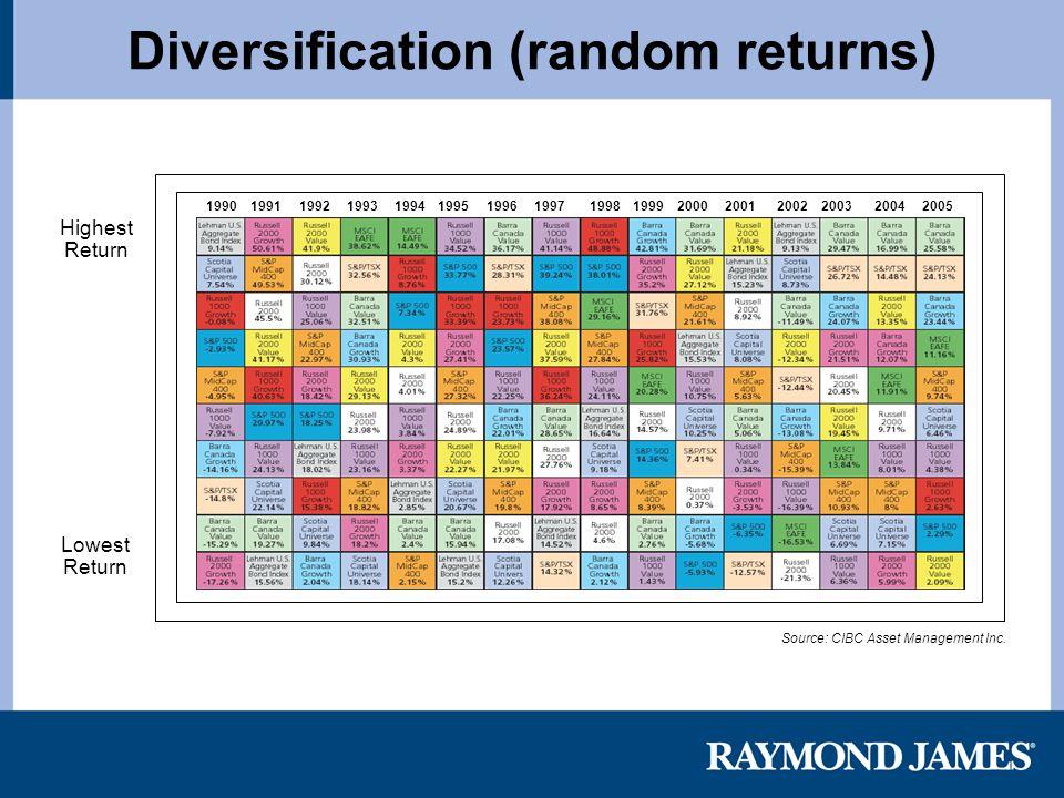 Diversification (random returns) Source: CIBC Asset Management Inc. Highest Return Lowest Return 1990 1991 1992 1993 1994 1995 1996 199719981999 2000