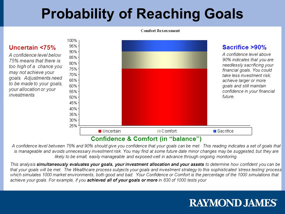 Probability of Reaching Goals Uncertain <75% A confidence level below 75% means that there is too high of a chance you may not achieve your goals.