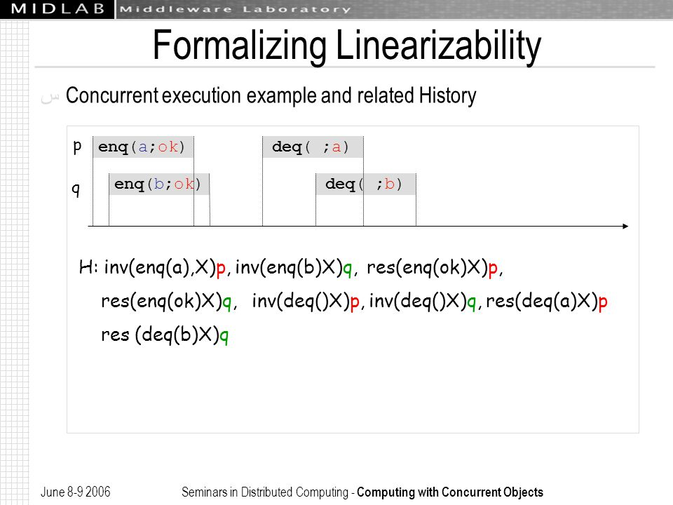June 8-9 2006 Seminars in Distributed Computing - Computing with Concurrent Objects Formalizing Linearizability ﺱ Concurrent execution example and rel