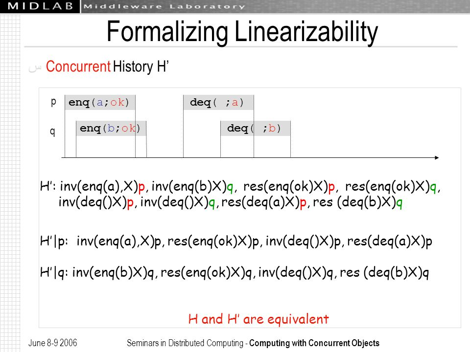 June 8-9 2006 Seminars in Distributed Computing - Computing with Concurrent Objects Formalizing Linearizability ﺱ Concurrent History H' p q enq(a;ok)