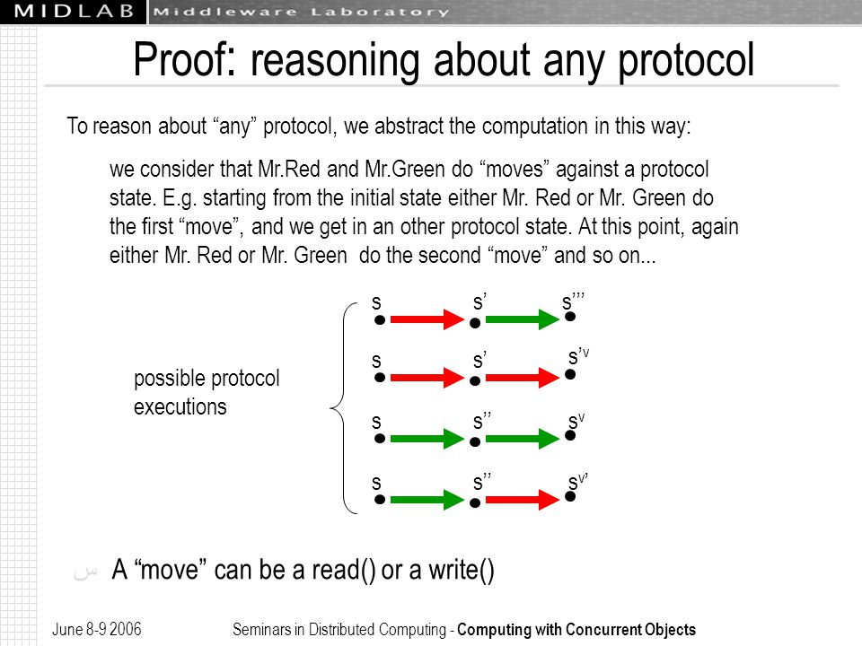 June 8-9 2006 Seminars in Distributed Computing - Computing with Concurrent Objects s' Proof : reasoning about any protocol ﺱ A move can be a read() or a write() To reason about any protocol, we abstract the computation in this way: we consider that Mr.Red and Mr.Green do moves against a protocol state.