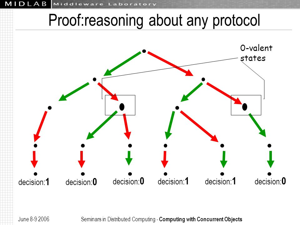 June 8-9 2006 Seminars in Distributed Computing - Computing with Concurrent Objects Proof:reasoning about any protocol decision: 1 decision: 0 decision: 1 decision: 0 0-valent states