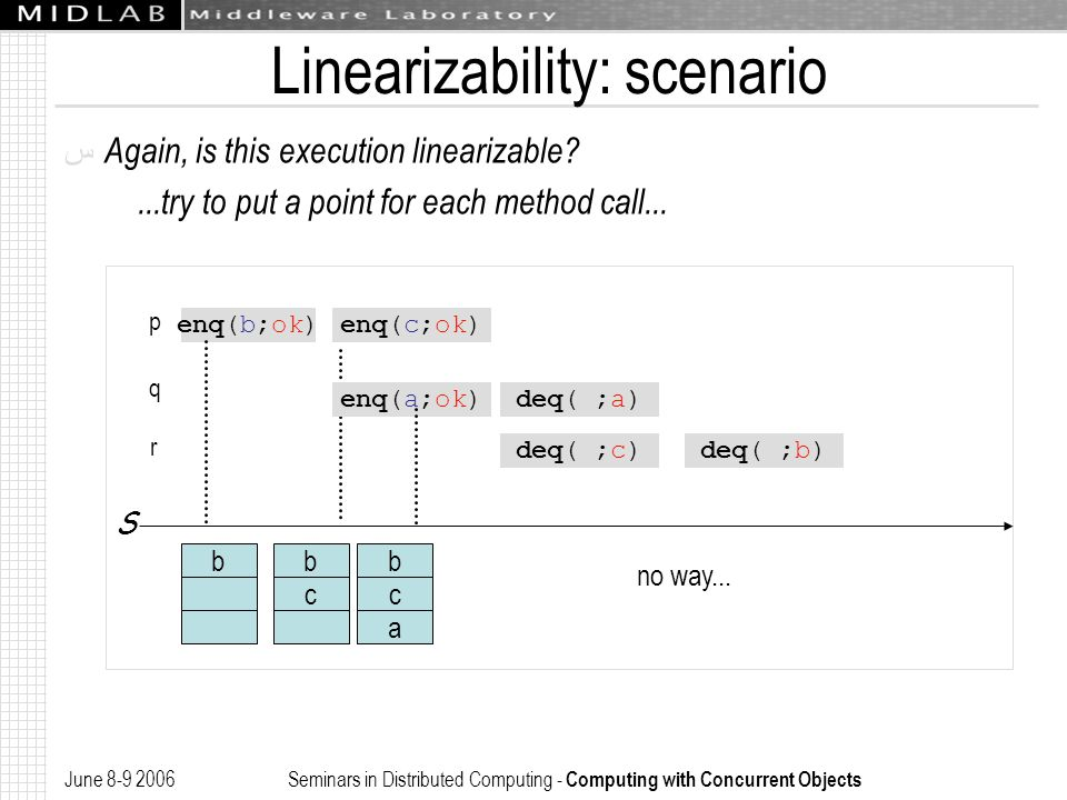 June 8-9 2006 Seminars in Distributed Computing - Computing with Concurrent Objects Linearizability: scenario ﺱ Again, is this execution linearizable?...try to put a point for each method call...
