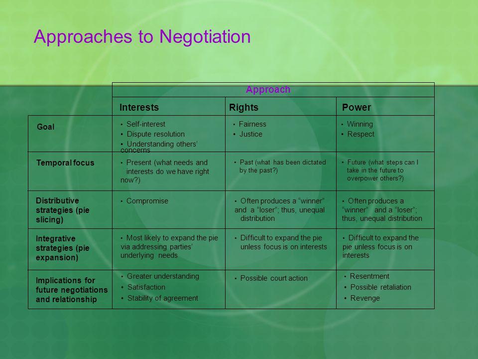 Approaches to Negotiation Goal InterestsRightsPower Approach Self-interest Dispute resolution Understanding others' concerns Fairness Justice Winning