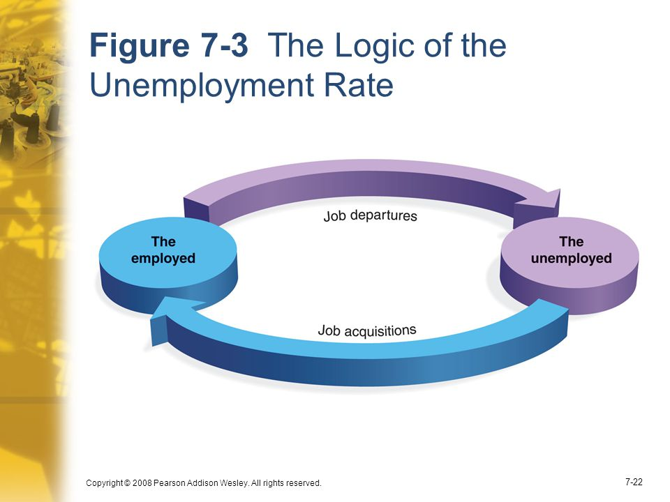 Copyright © 2008 Pearson Addison Wesley. All rights reserved. 7-22 Figure 7-3 The Logic of the Unemployment Rate