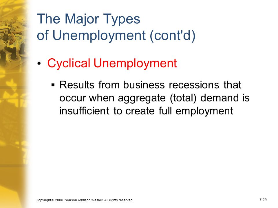 Copyright © 2008 Pearson Addison Wesley. All rights reserved. 7-29 The Major Types of Unemployment (cont'd) Cyclical Unemployment  Results from busin