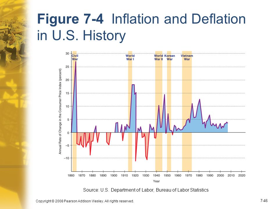 Copyright © 2008 Pearson Addison Wesley. All rights reserved. 7-46 Figure 7-4 Inflation and Deflation in U.S. History Source: U.S. Department of Labor