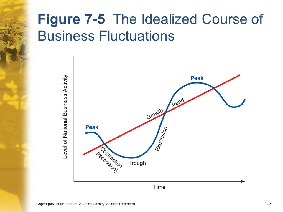 Copyright © 2008 Pearson Addison Wesley. All rights reserved. 7-59 Figure 7-5 The Idealized Course of Business Fluctuations