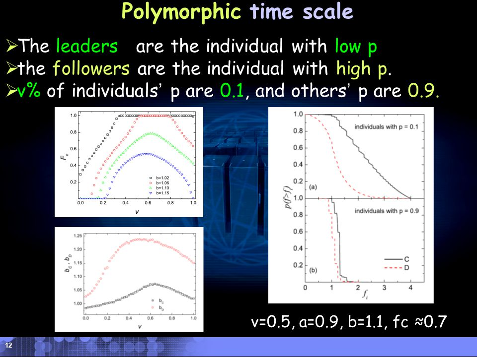 DHU Donghua University Polymorphic time scale  The leaders are the individual with low p  the followers are the individual with high p.