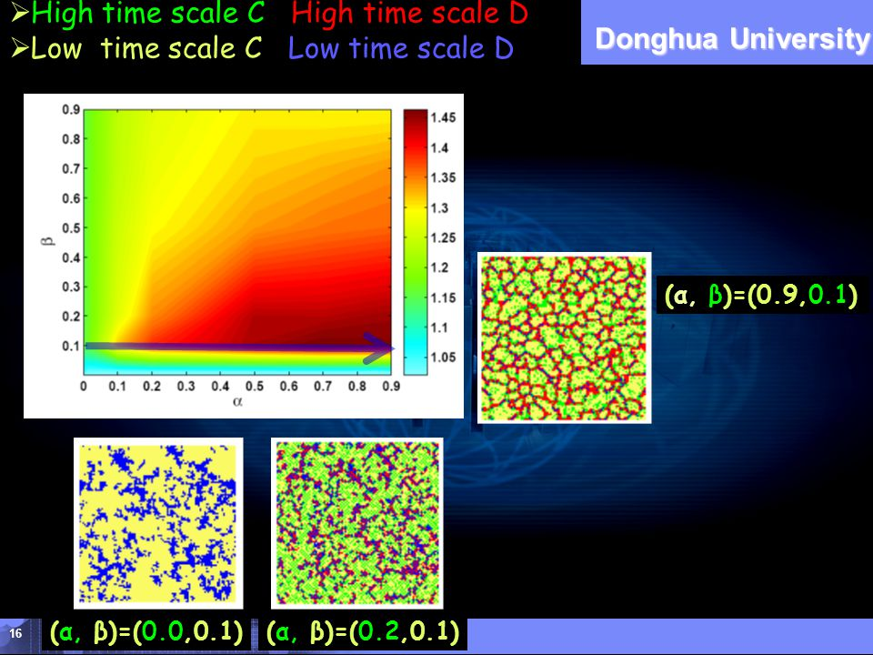 DHU Donghua University 16 a  High time scale C High time scale D  Low time scale C Low time scale D (α, β)=(0.0,0.1)(α, β)=(0.2,0.1) (α, β)=(0.9,0.1)
