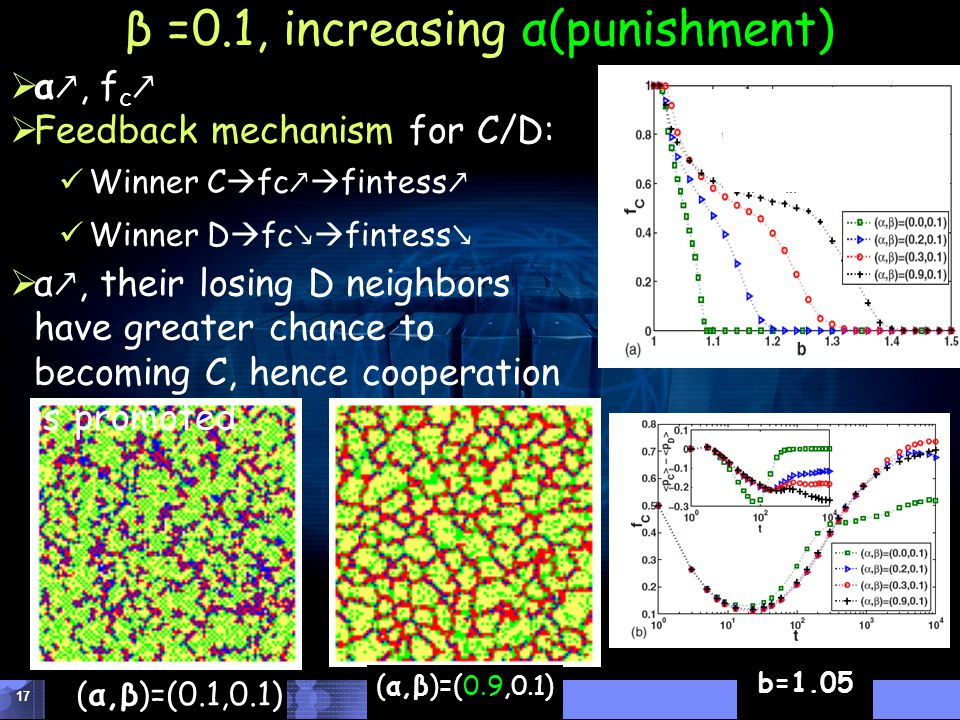 DHU Donghua University 17 β =0.1, increasing α(punishment) (α,β)=(0.1,0.1) (α,β)=(0.9,0.1)  α ↗, f c ↗  Feedback mechanism for C/D: Winner C  fc ↗  fintess ↗ Winner D  fc ↘  fintess ↘  α ↗, their losing D neighbors have greater chance to becoming C, hence cooperation is promoted.