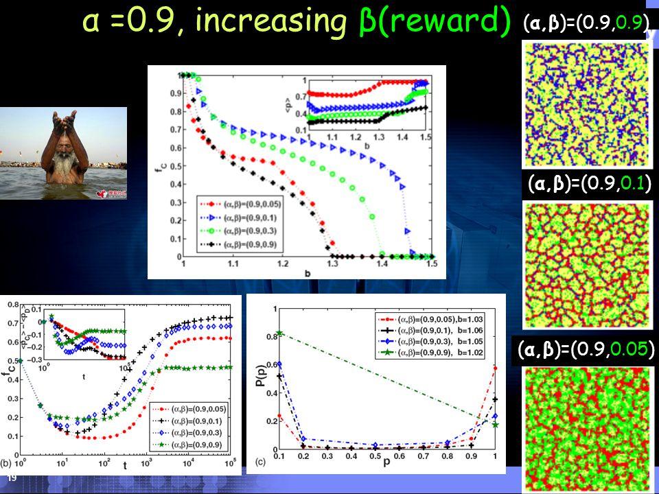 DHU Donghua University 19 (α,β)=(0.9,0.1) α =0.9, increasing β(reward) (α,β)=(0.9,0.9) (α,β)=(0.9,0.05)
