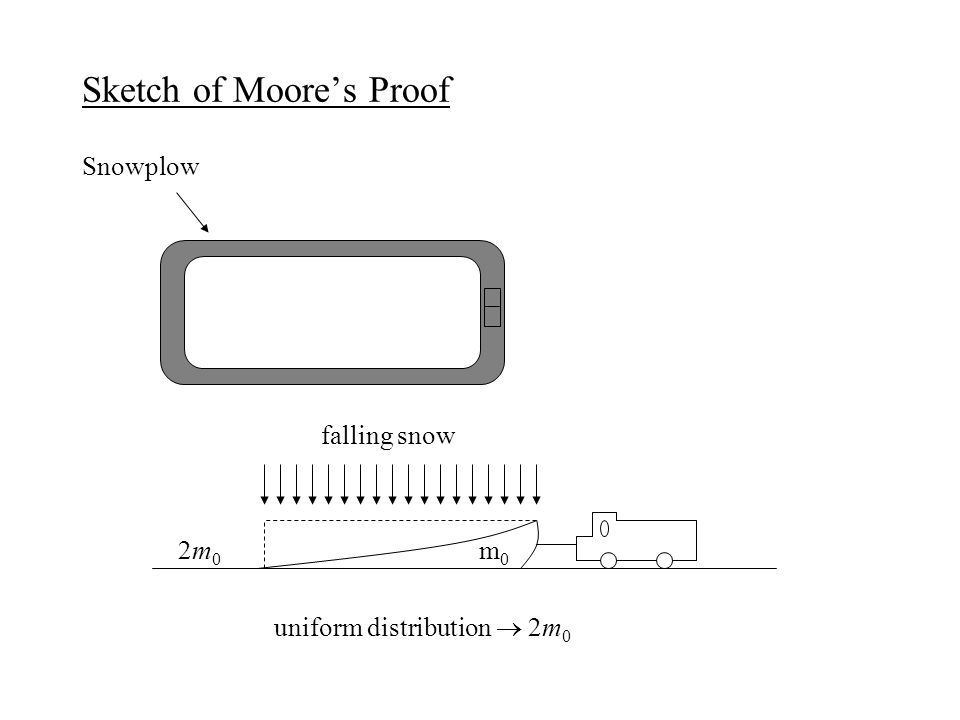 Sketch of Moore's Proof Snowplow falling snow 2m 0 m 0 uniform distribution  2m 0
