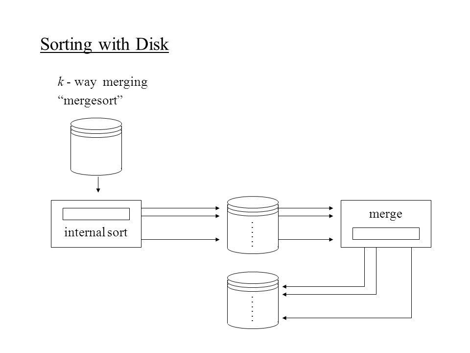 Sorting with Disk k - way merging mergesort merge internal sort........................