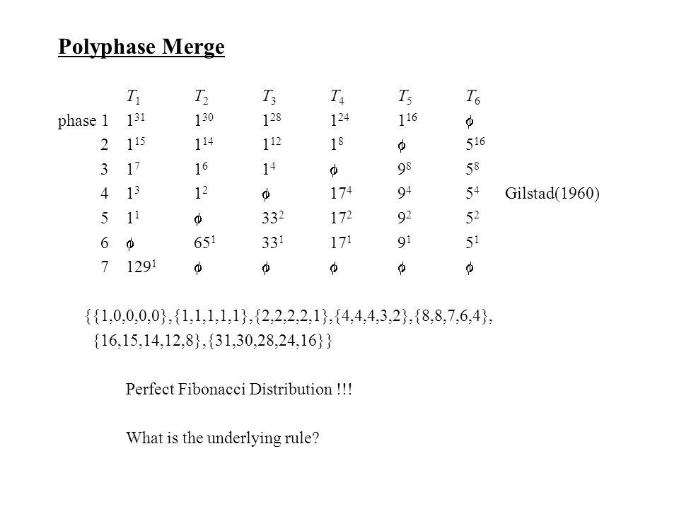 Polyphase Merge T 1 T 2 T 3 T 4 T 5 T 6 phase 11 31 1 30 1 28 1 24 1 16  21 15 1 14 1 12 1 8  5 16 31 7 1 6 1 4  9 8 5 8 41 3 1 2  17 4 9 4 5 4 Gilstad(1960) 51 1  33 2 17 2 9 2 5 2 6  65 1 33 1 17 1 9 1 5 1 7129 1  {{1,0,0,0,0},{1,1,1,1,1},{2,2,2,2,1},{4,4,4,3,2},{8,8,7,6,4}, {16,15,14,12,8},{31,30,28,24,16}} Perfect Fibonacci Distribution !!.