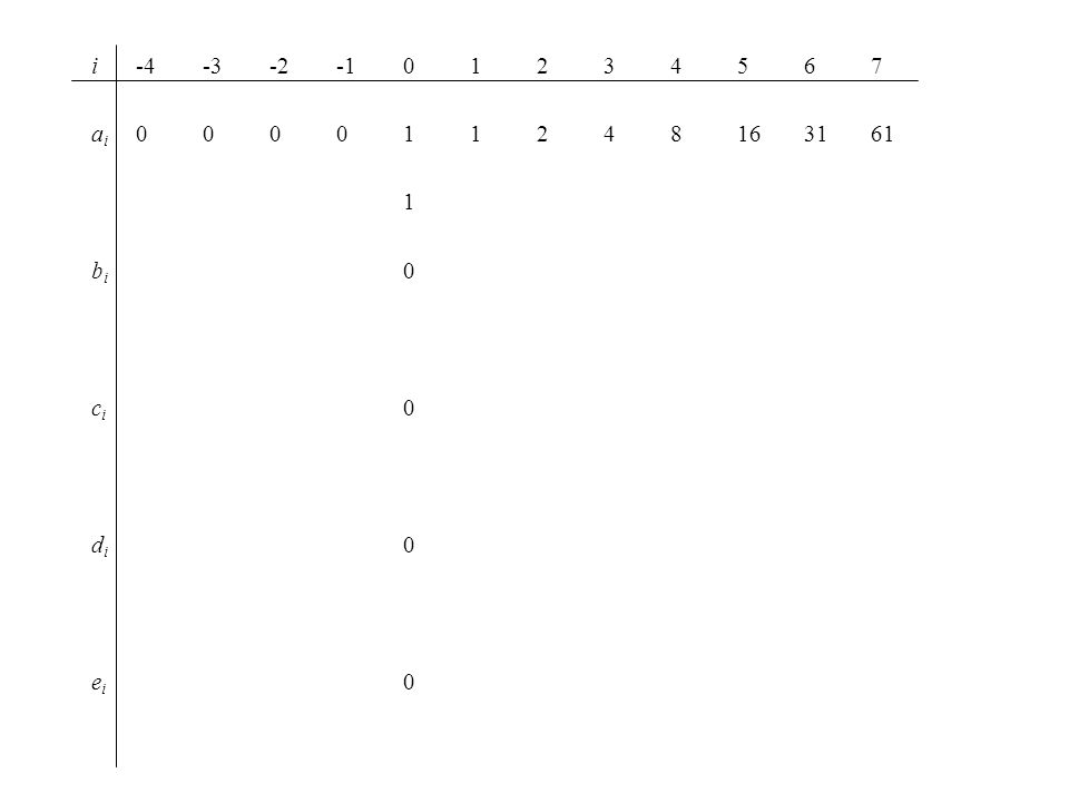 i-4-3-2-101234567 a i 000011248163161 1 b i 0 c i 0 d i 0 e i 0