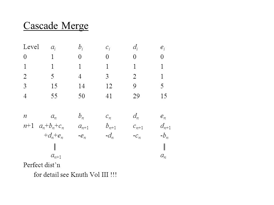 Cascade Merge Levela i b i c i d i e i 010000 111111 254321 315141295 45550412915 na n b n c n d n e n n+1 a n +b n +c n a n+1 b n+1 c n+1 d n+1 +d n +e n -e n -d n -c n -b n a n+1 a n Perfect dist'n for detail see Knuth Vol III !!!