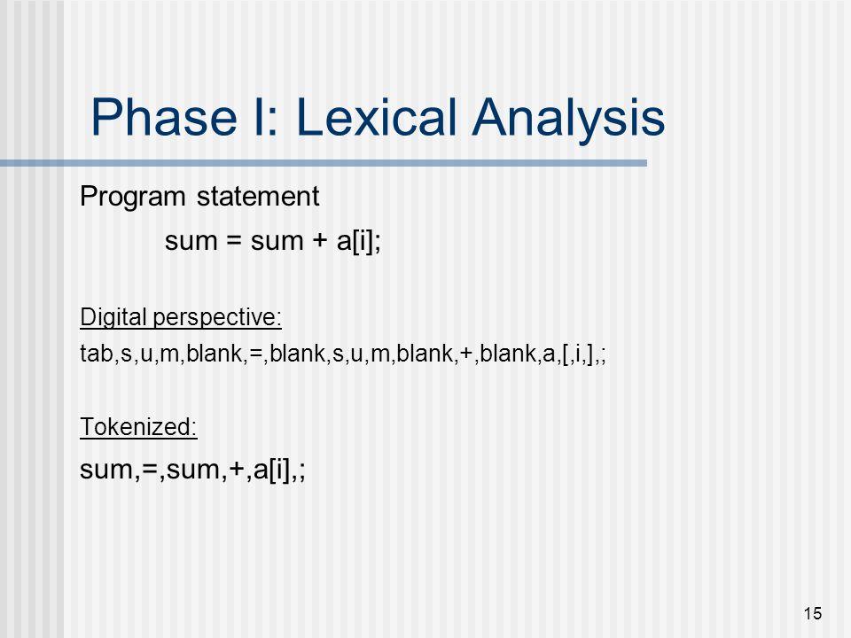15 Phase I: Lexical Analysis Program statement sum = sum + a[i]; Digital perspective: tab,s,u,m,blank,=,blank,s,u,m,blank,+,blank,a,[,i,],; Tokenized: