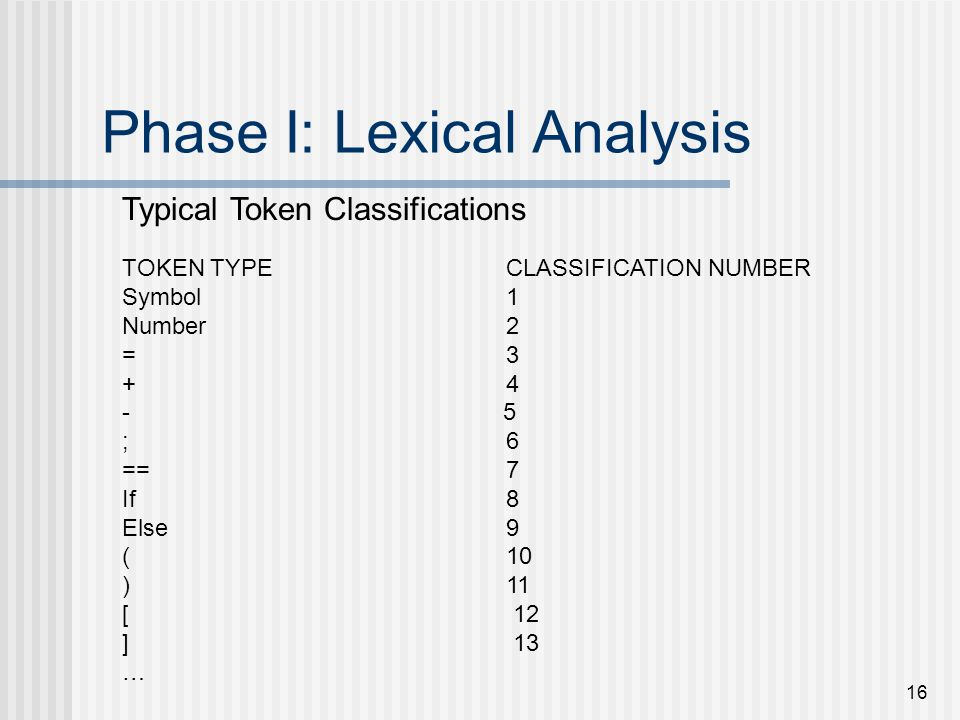 16 Phase I: Lexical Analysis TOKEN TYPECLASSIFICATION NUMBER Symbol1 Number2 =3 +4 - 5 ;6 ==7 If8 Else9 (10 )11 [ 12 ] 13 … Typical Token Classificati