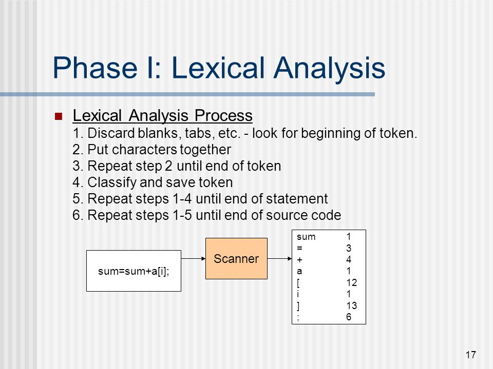 17 Phase I: Lexical Analysis Lexical Analysis Process 1. Discard blanks, tabs, etc. - look for beginning of token. 2. Put characters together 3. Repea