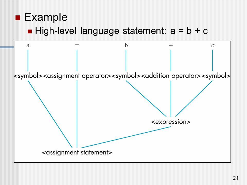 21 Example High-level language statement: a = b + c