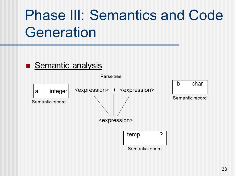 33 Phase III: Semantics and Code Generation Semantic analysis a integer b char temp ? + Parse tree Semantic record