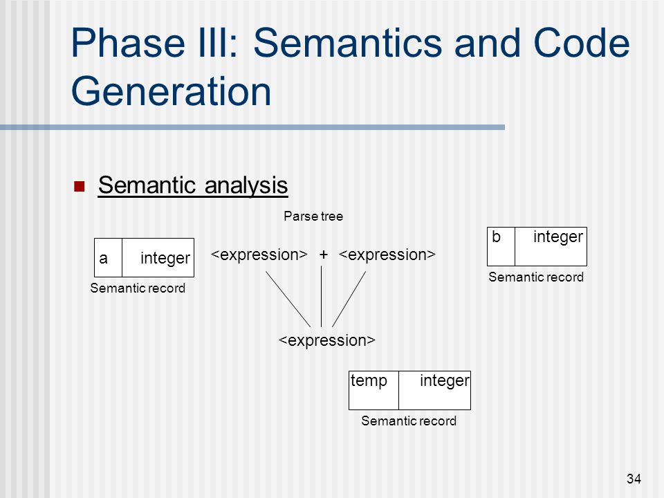 34 Phase III: Semantics and Code Generation Semantic analysis a integer b integer temp integer + Parse tree Semantic record