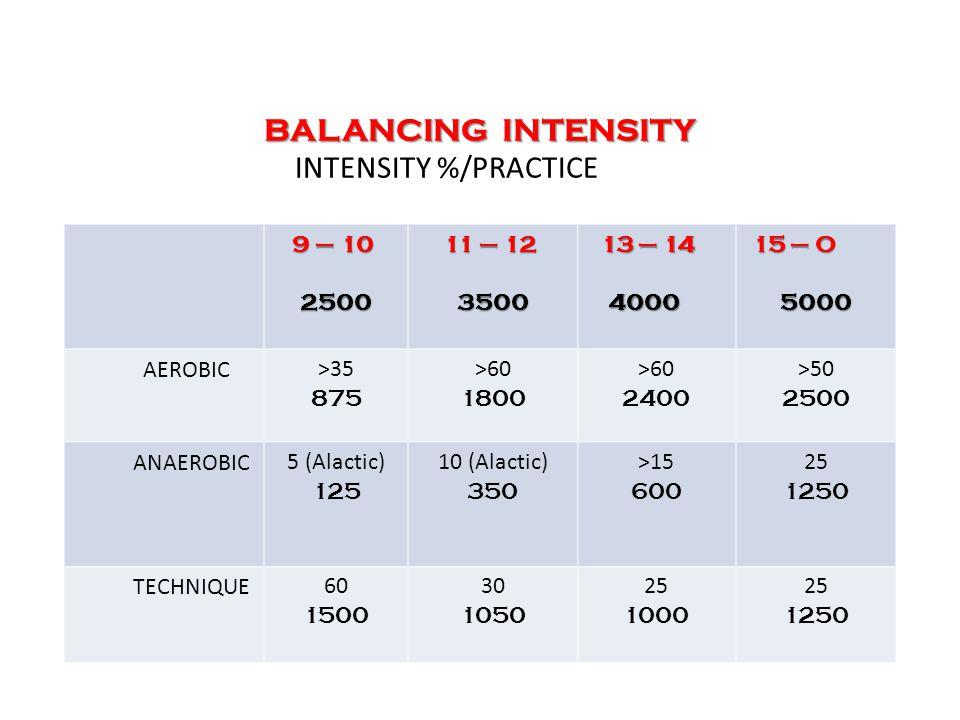 BALANCING INTENSITY BALANCING INTENSITY INTENSITY %/PRACTICE 9 – 10 9 – 102500 11 – 12 11 – 123500 13 – 14 13 – 144000 15 – O 15 – O5000 AEROBIC>35 875 >60 1800 >60 2400 >50 2500 ANAEROBIC5 (Alactic) 125 10 (Alactic) 350 >15 600 25 1250 TECHNIQUE60 1500 30 1050 25 1000 25 1250