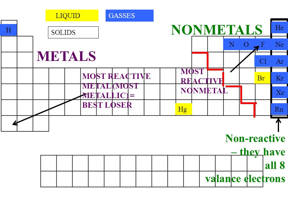 Hg LIQUID SOLIDS METALS MOST REACTIVE METAL (MOST METALLIC) = BEST LOSER Br NONMETALS MOST REACTIVE NONMETAL Non-reactive – they have all 8 valance electrons GASSES H NOF Cl He Ne Ar Kr Xe Rn