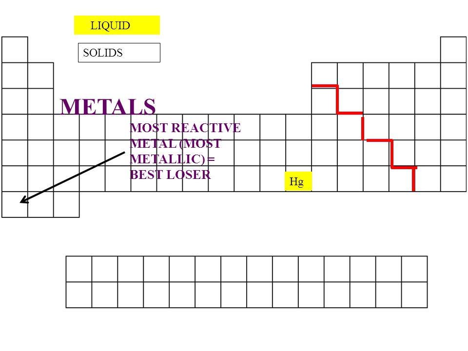 Hg LIQUID SOLIDS METALS MOST REACTIVE METAL (MOST METALLIC) = BEST LOSER