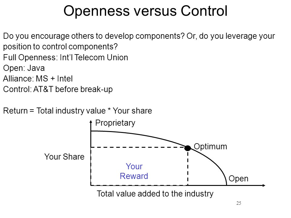 25 Openness versus Control Do you encourage others to develop components.