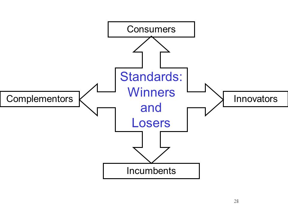 28 Consumers Innovators Incumbents Complementors Standards: Winners and Losers