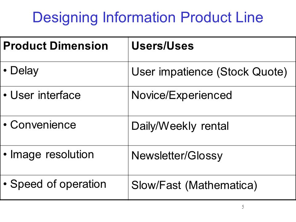 5 Designing Information Product Line Product DimensionUsers/Uses Delay User impatience (Stock Quote) User interfaceNovice/Experienced Convenience Daily/Weekly rental Image resolution Newsletter/Glossy Speed of operation Slow/Fast (Mathematica)