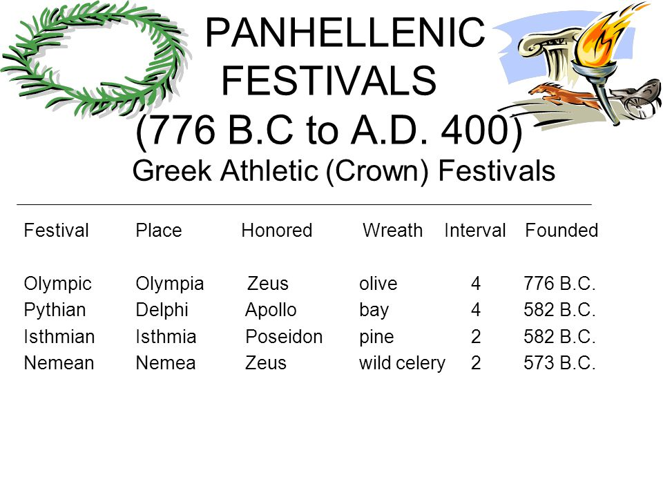 PANHELLENIC FESTIVALS (776 B.C to A.D. 400) Greek Athletic (Crown) Festivals Festival Place Honored Wreath Interval Founded OlympicOlympiaZeusolive4 7