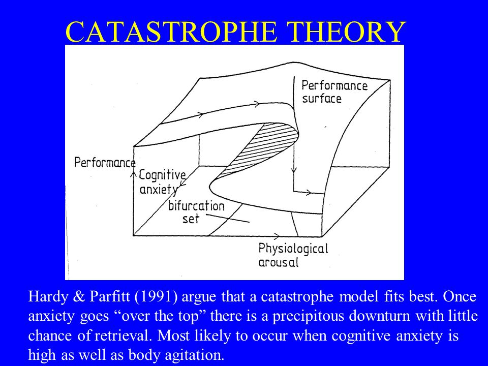 """CATASTROPHE THEORY Hardy & Parfitt (1991) argue that a catastrophe model fits best. Once anxiety goes """"over the top"""" there is a precipitous downturn w"""