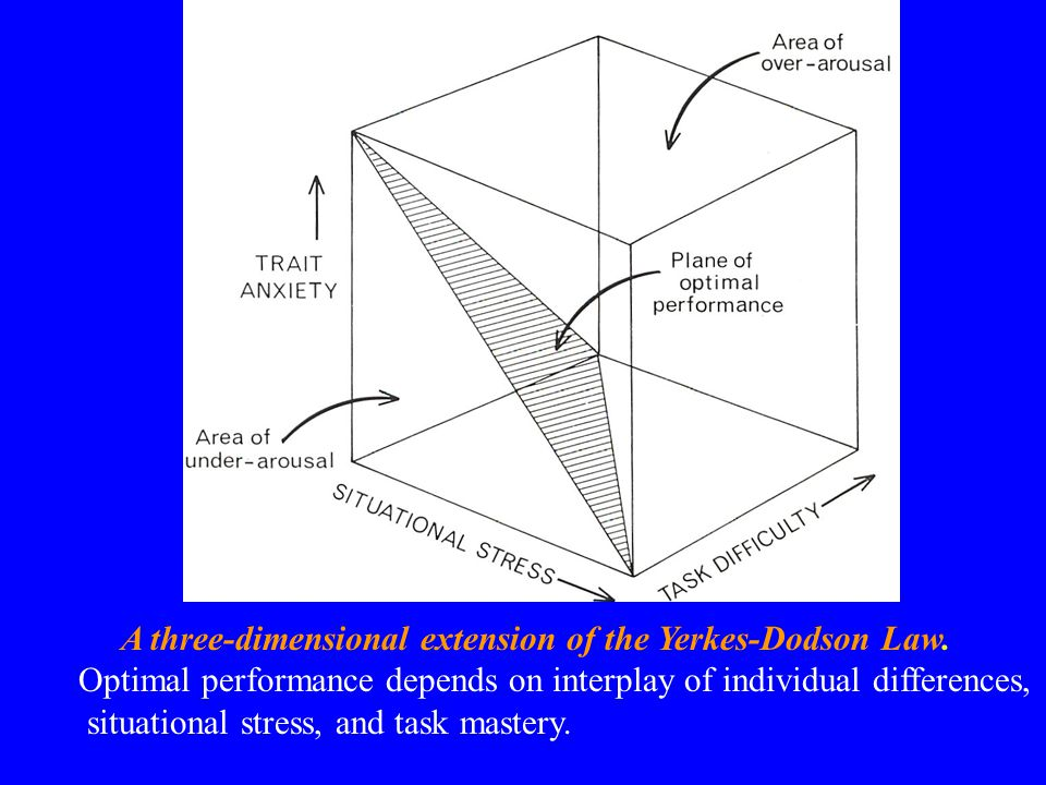 A three-dimensional extension of the Yerkes-Dodson Law. Optimal performance depends on interplay of individual differences, situational stress, and ta