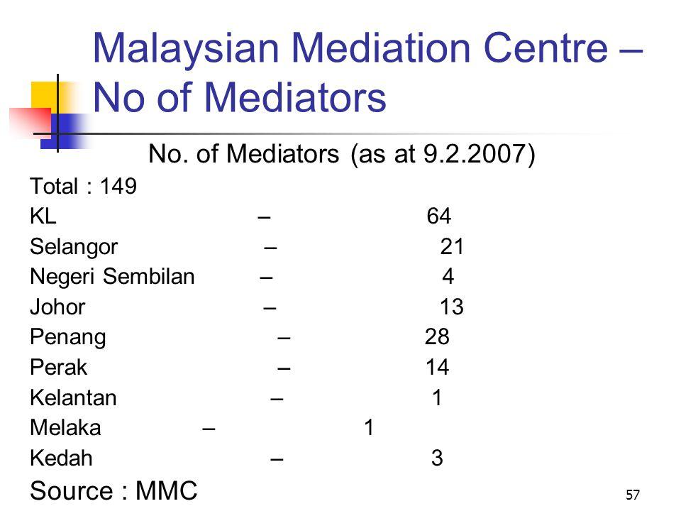 57 Malaysian Mediation Centre – No of Mediators No.