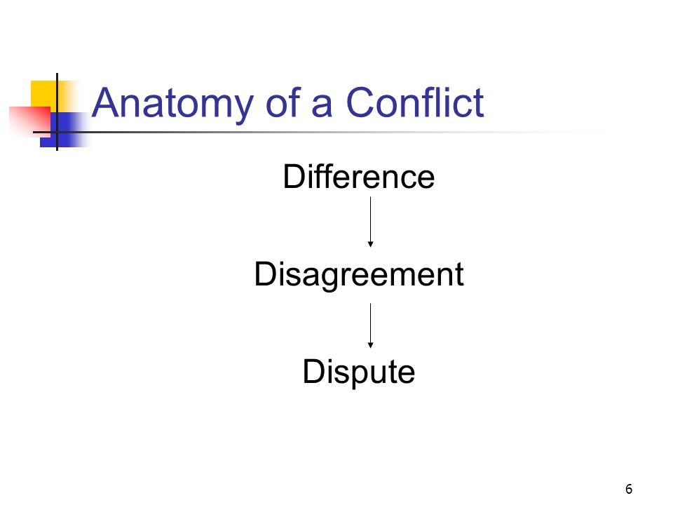 6 Anatomy of a Conflict Difference Disagreement Dispute