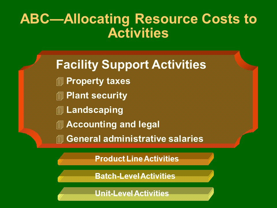 4Property taxes 4Plant security 4Landscaping 4Accounting and legal 4General administrative salaries Product Line Activities Batch-Level Activities Unit-Level Activities ABC—Allocating Resource Costs to Activities